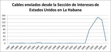 Cables enviados desde la Oficina de Intereses de Estados Unidos de La Habana