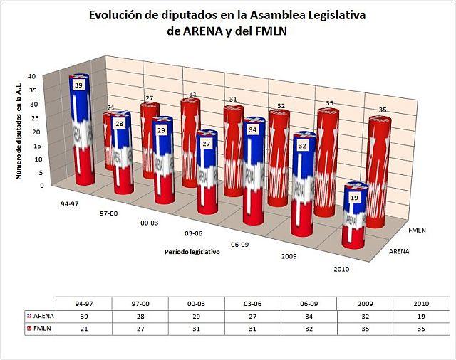 Graphique d'Omar Nieto montrant le nombre de députés de l' ARENA et du FMLN