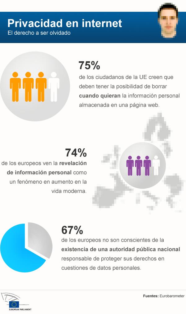 Datos de la UE sobre la privacidad en Internet. Imagen de la web del Parlamento Europeo utilizada con permiso. Fuente: Parlamento Europeo.