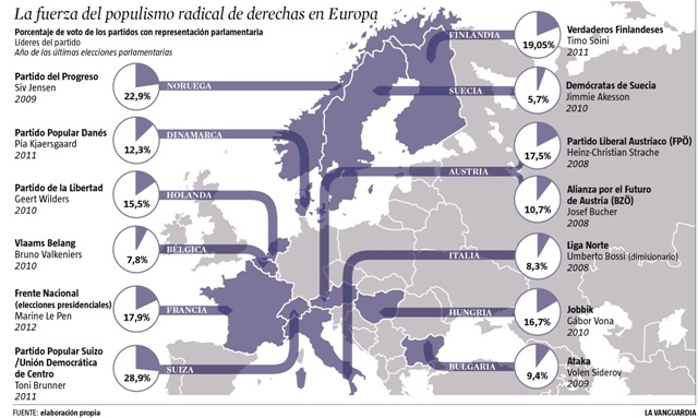 "The perfectage of parliamentary representation held by extreme right groups throughout Europe, 2012 (by percentage of votes). Image from Ignacio Martín Granados' <a href=""http://martingranados.es/2012/05/03/que-la-simiocracia-no-nos-acabe-quitando-la-democracia/"">blog</a>."