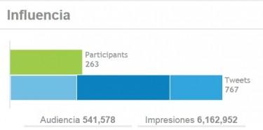 Influencia del debate según Tweet-tag.com