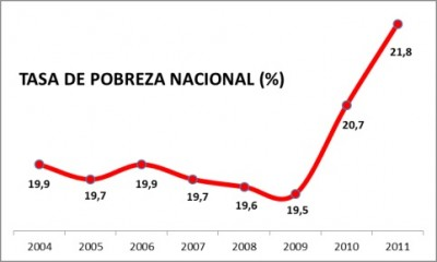 Evolution of the rate of poverty in Spain (2004-2011). Image from eldiario.es, under licence CC-BY-SA.