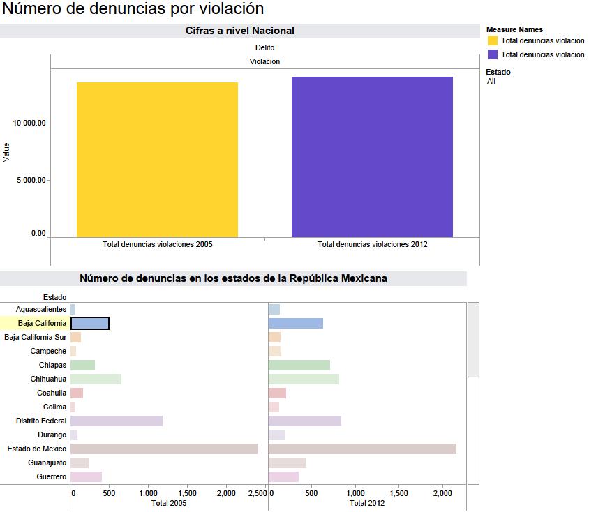 Haga click en la imagen para ver gráfico interactivo con el número de denuncias por violación.