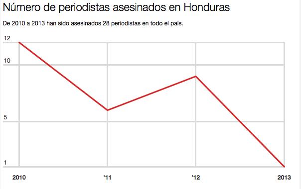 Número de periodistas asesinados en Honduras