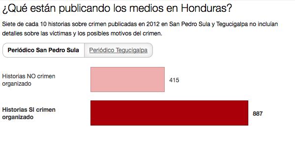 ¿Qué están publicando los medios en Honduras?
