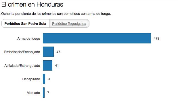 El crimen en Honduras