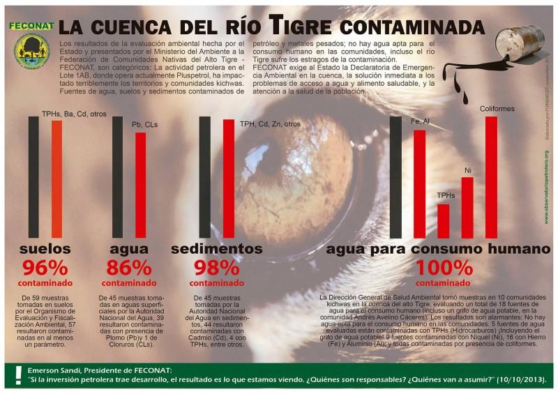 Contaminación Río Tigre