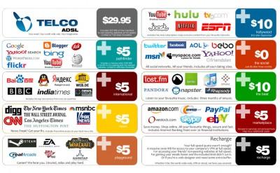 Meme sobre como se manejaria comercialmente internet en ausencia de la neutralidad de la red.