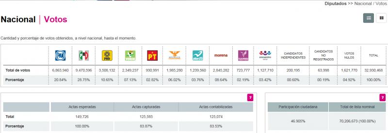 Captura de pantalla del Programa Electoral de Resultados Preliminares, correspondiente a la elección de diputados federales en México, 2015.