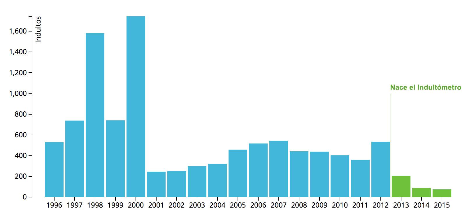 El indultómetro: Más de 10.000 indultos desde 1996