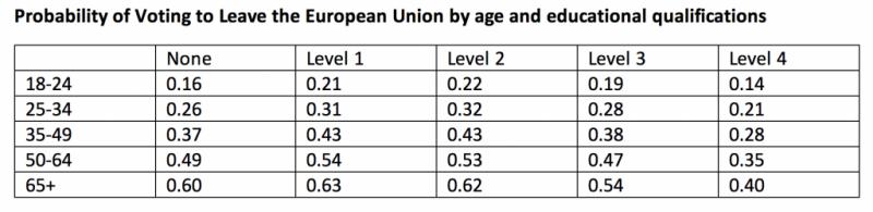 Probabilidad de voto a favor de abandonar la Unión Europea por edad y formación académica. Imagen del blog de la LSE con licencia CC BY-NC-ND 3.0