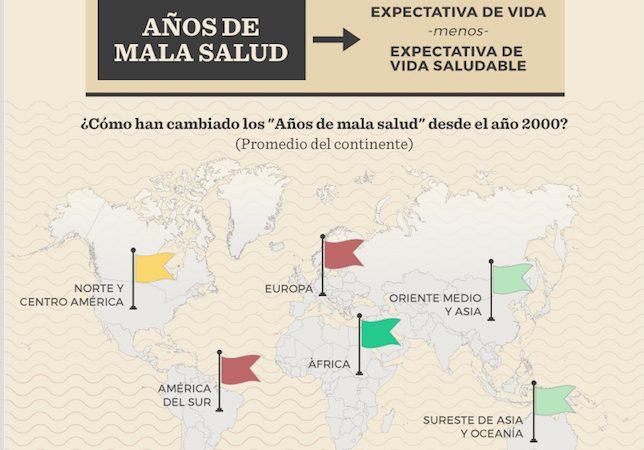 Infografía sobre cambios en los años de mala salud que pueden esperarse en el Mundo, usada con autorización.