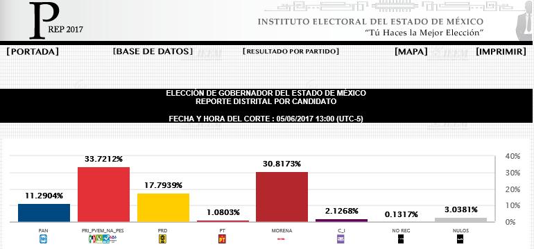 Captura de pantalla del Programas de Resultados Electorales Preliminares correspondiente al Estado de México.