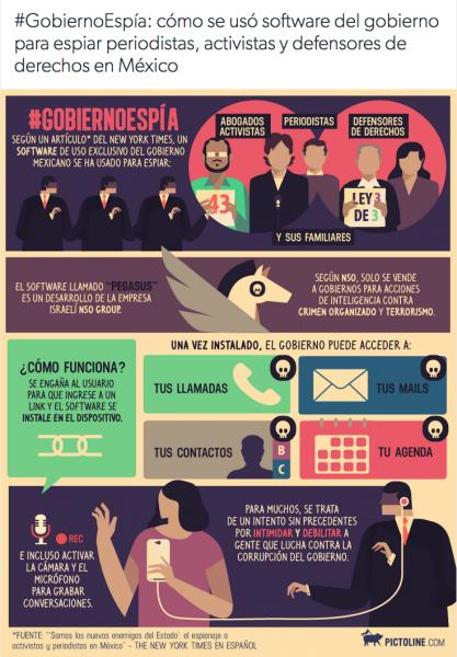 #GobiernoEspía: cómo se usó software del gobierno para espiar periodistas, activistas y defensores de derechos en México. Infografía de Pictoline. Usada con permiso.