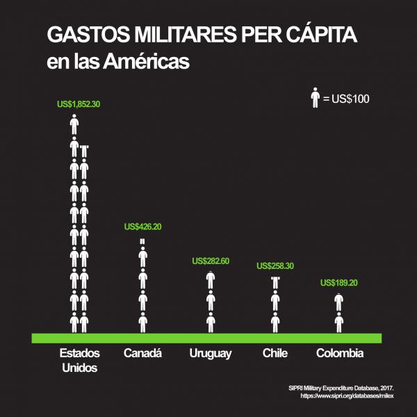 Sin estar en guerra o en conflicto interno, Chile ha gastado más per cápita que Colombia en tiempos recientes y llegó a ocupar el tercer lugar sólo detrás de Estados Unidos y Canadá por muchos años en la última década.