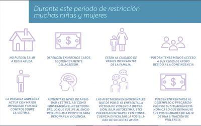 Affiche détaillant les conséquences du confinement dû au COVID-19 sur les femmes et les enfants victimes de violences domestiques.