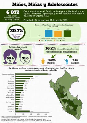 Image avec des données accompagnant un rapport du Ministère des femmes et des populations vulnérables au Pérou